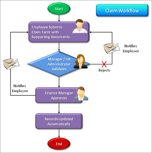 E Claim Management System Online Claims Submission